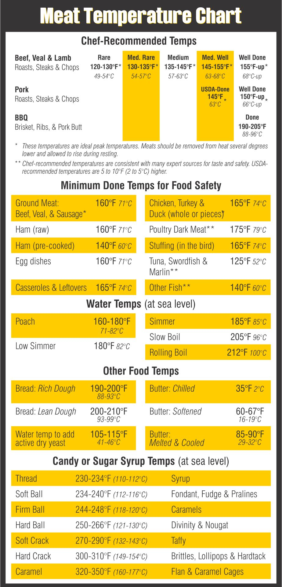 Meat smoking temperatures chart printable video search for Temperature for fish