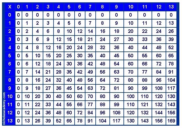 multiplication chart 1-50 - Template