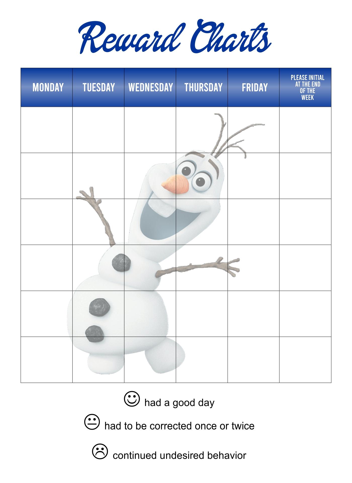 Frozen Behavior Charts