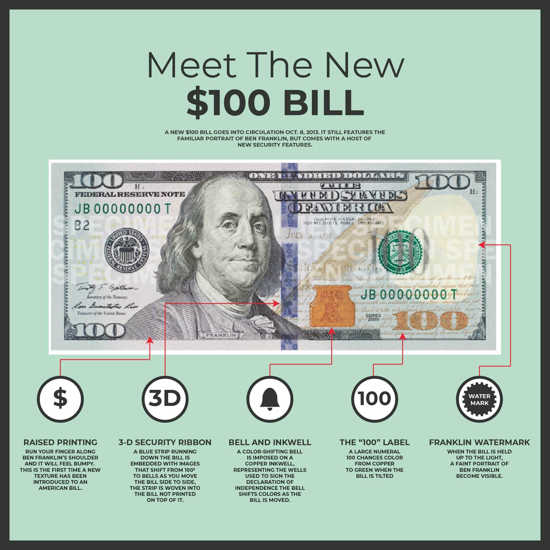 Real vs Counterfeit Money