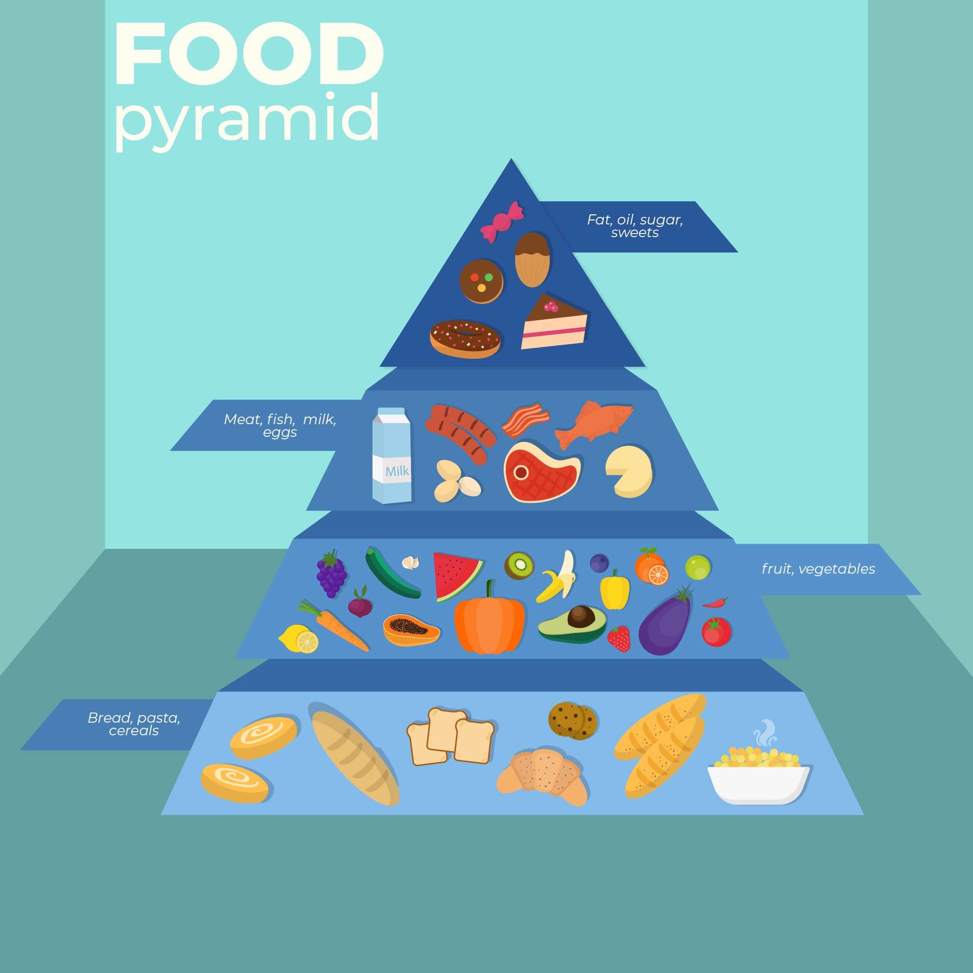 Dash Diet Food Pyramid