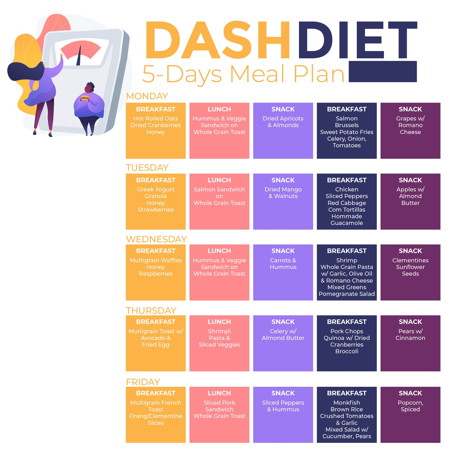 impression about dash diet