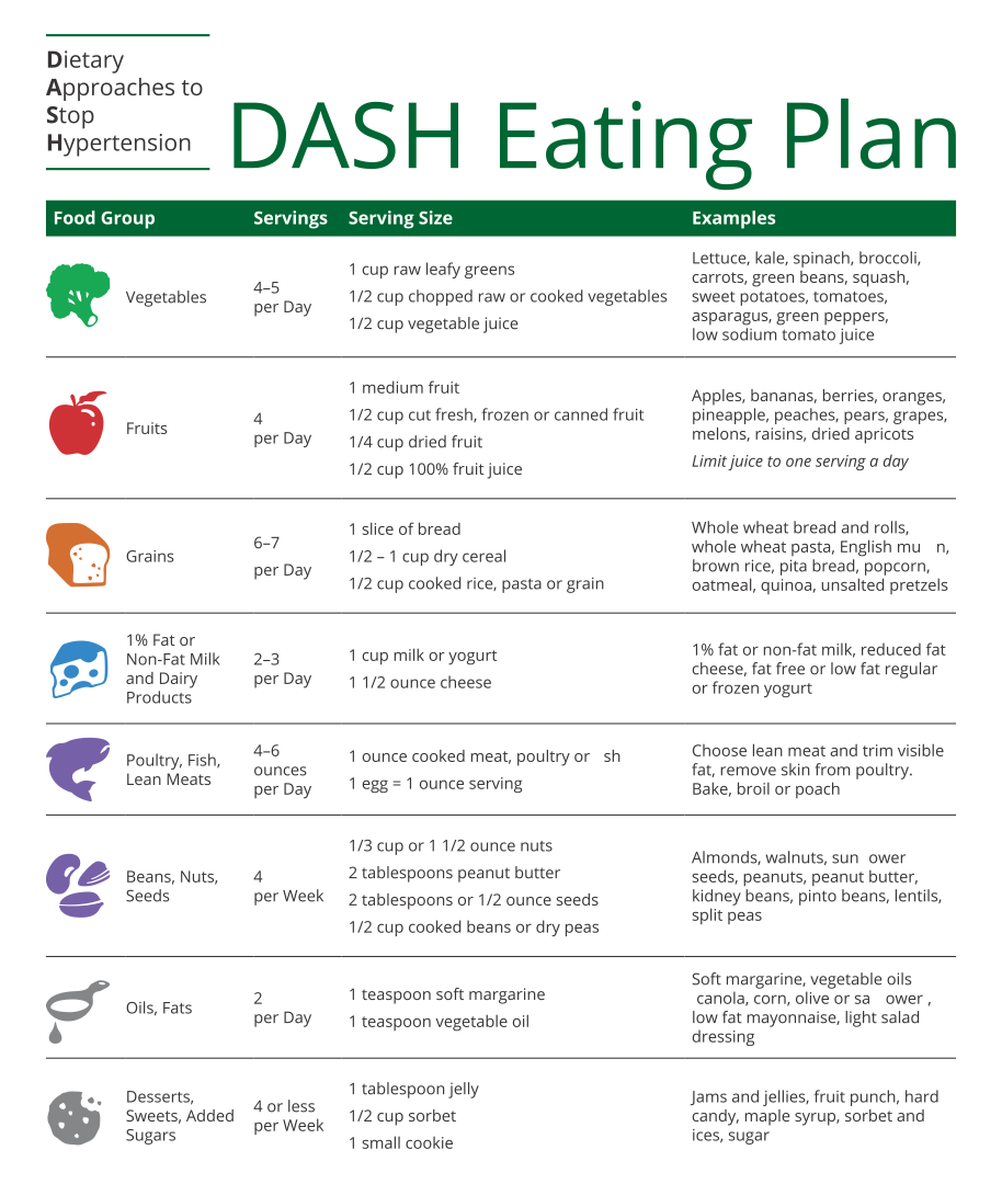 7 Best Images of Dash Diet Food Charts Printable ...
