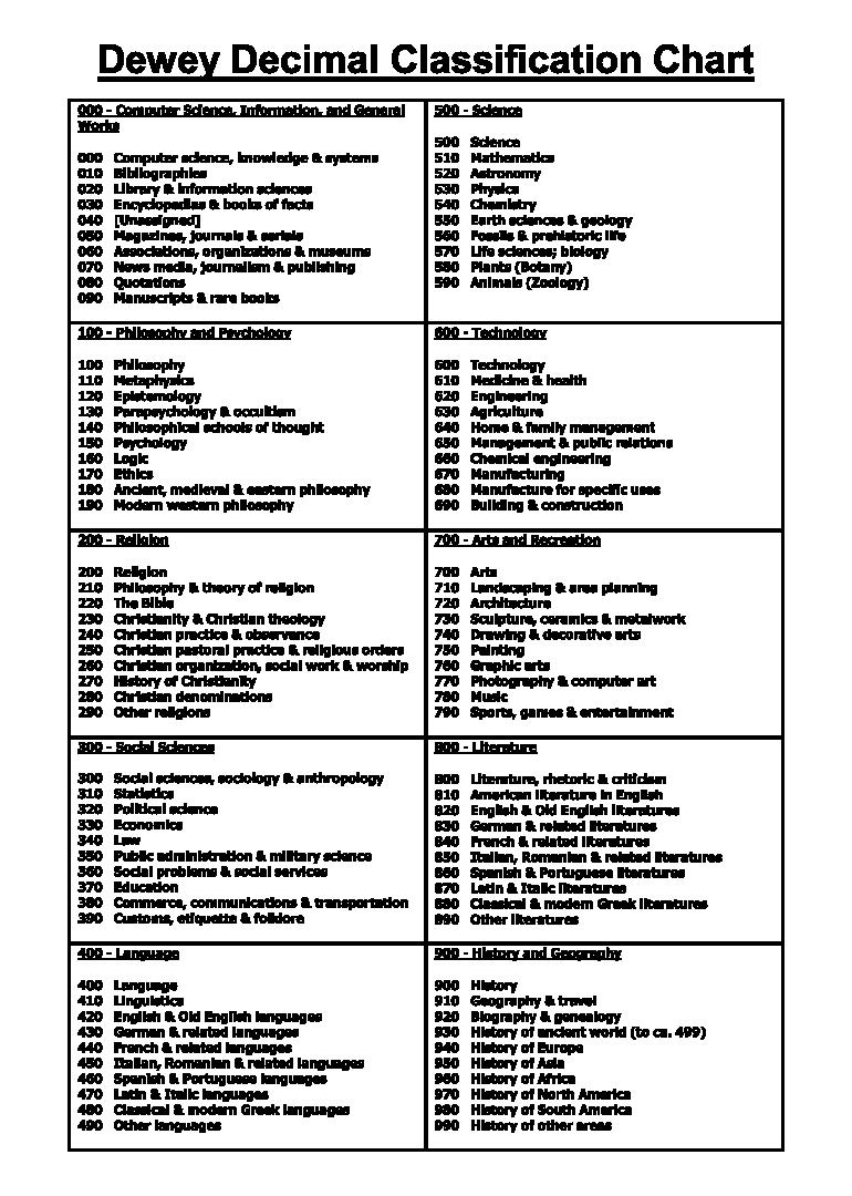 Dewey Decimal System Chart Printable