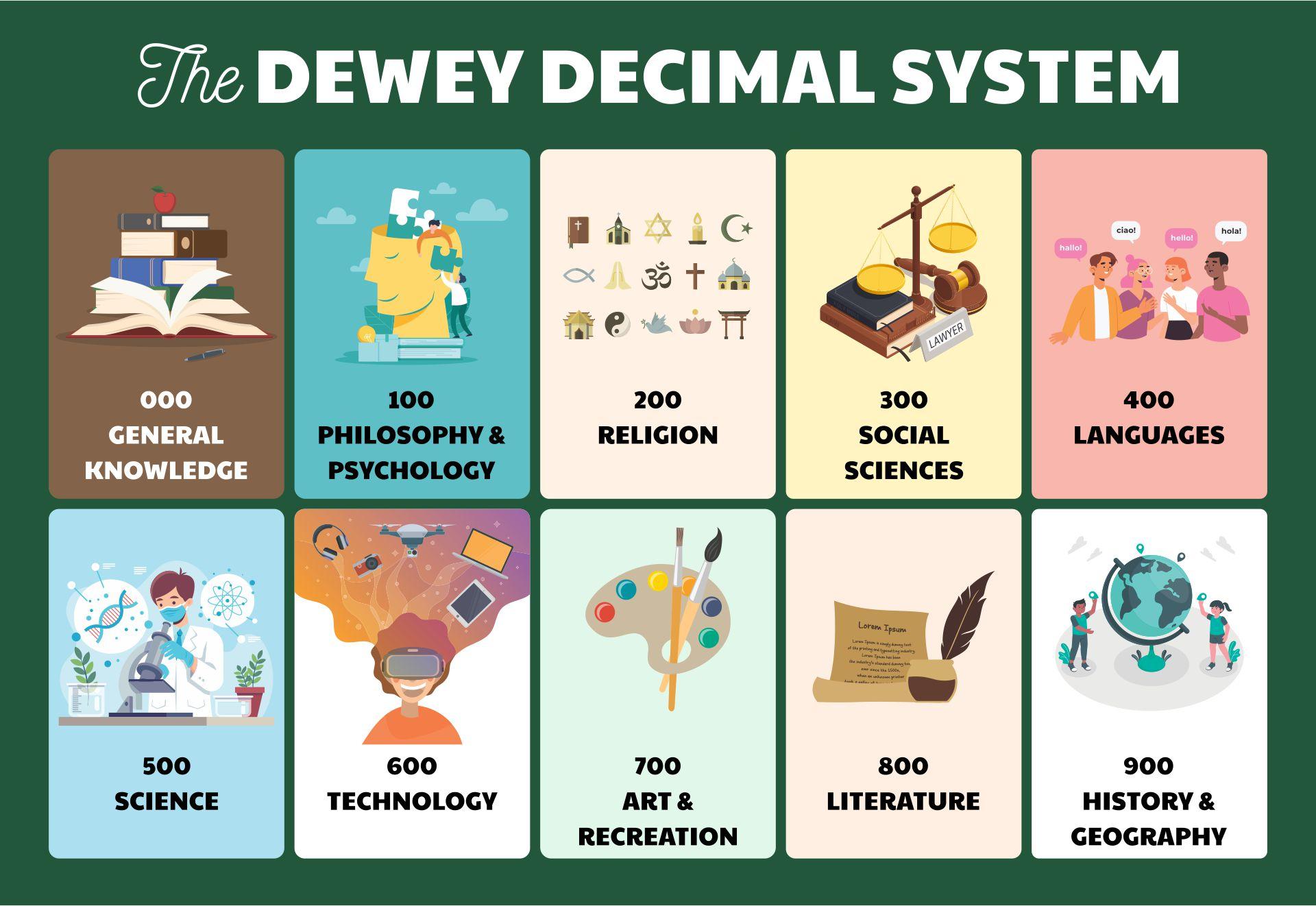 Kids Dewey Decimal System Chart