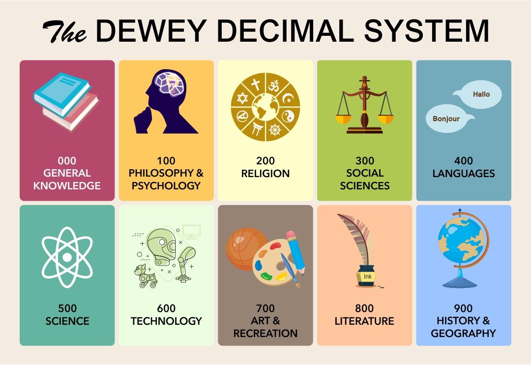 Library Dewey Decimal System