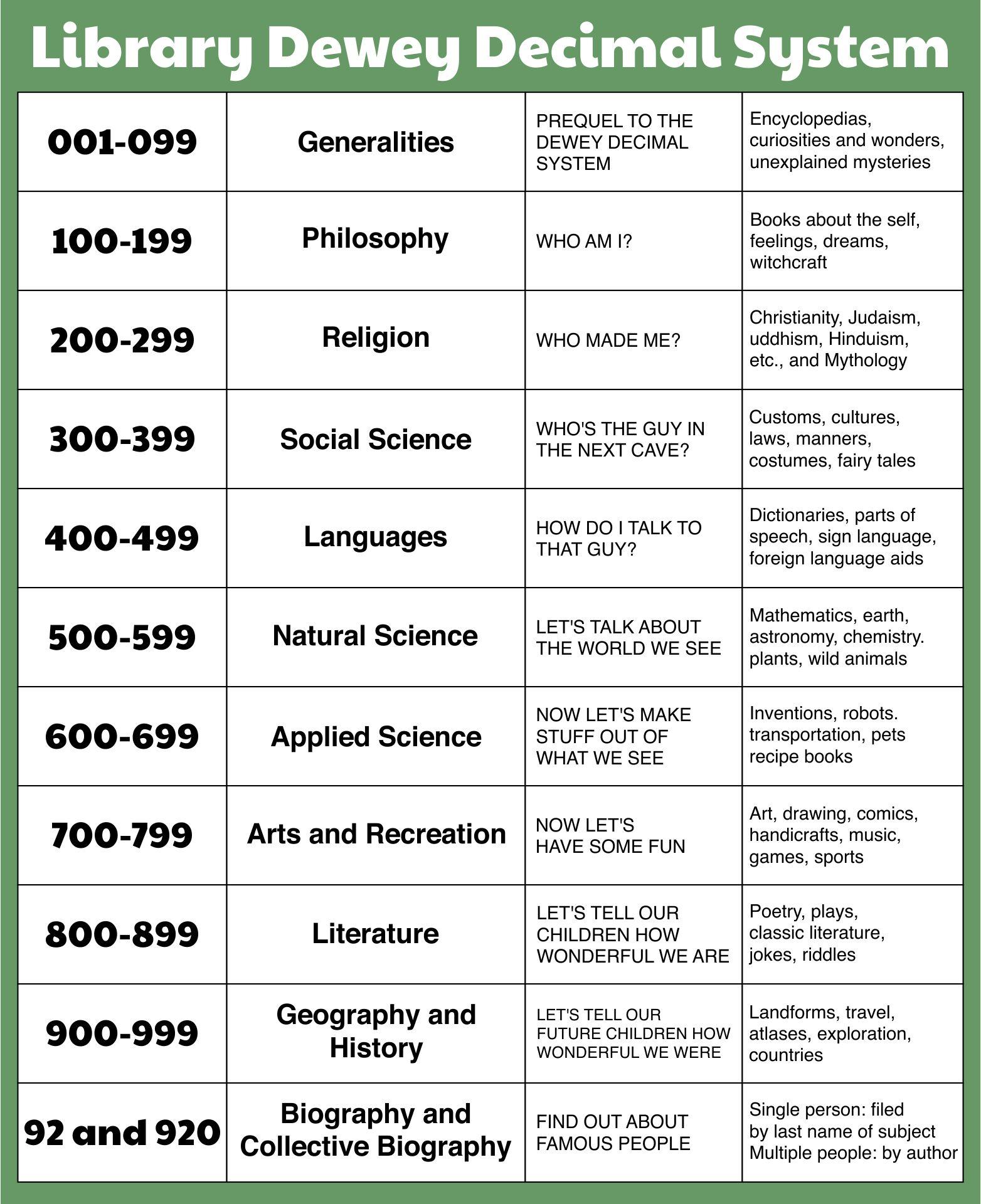 See Dewey Decimal Classification System Chart, Library Dewey Decimal ...