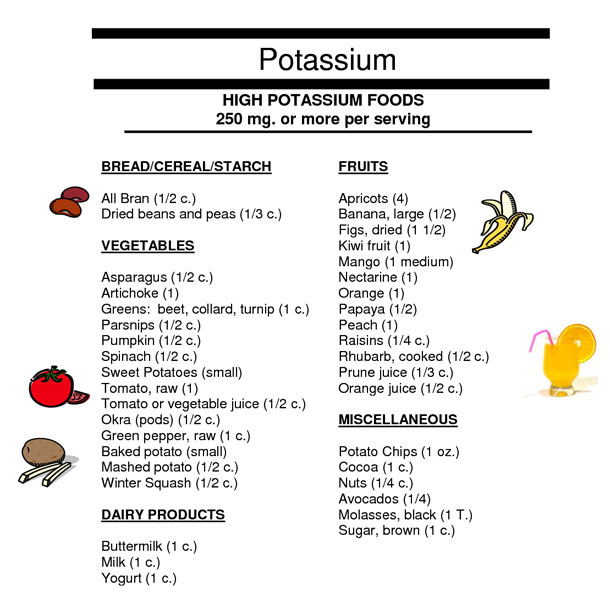 7 Images of Potassium-Rich Foods Chart Printable