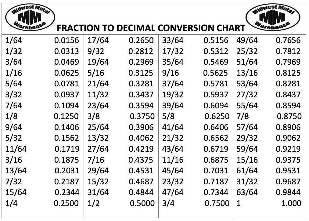 ... Fraction to Decimal Chart & Inch Fraction to Decimal Conversion Chart
