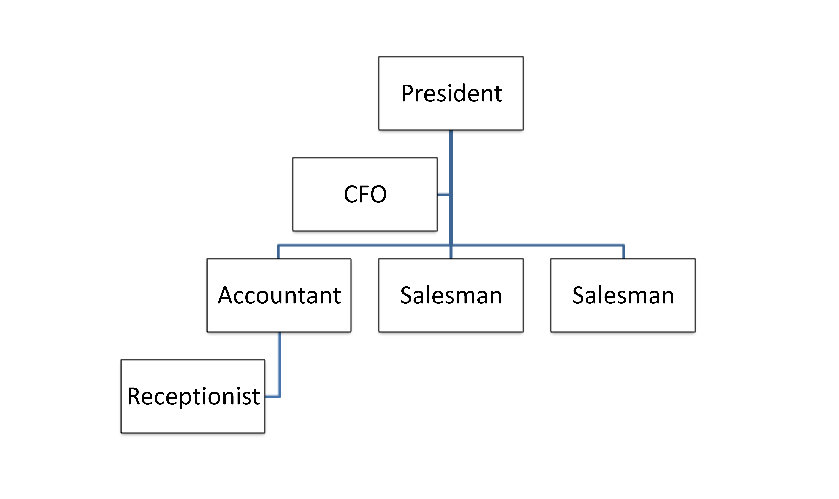 6 Images of Organizational Chart Template Printable
