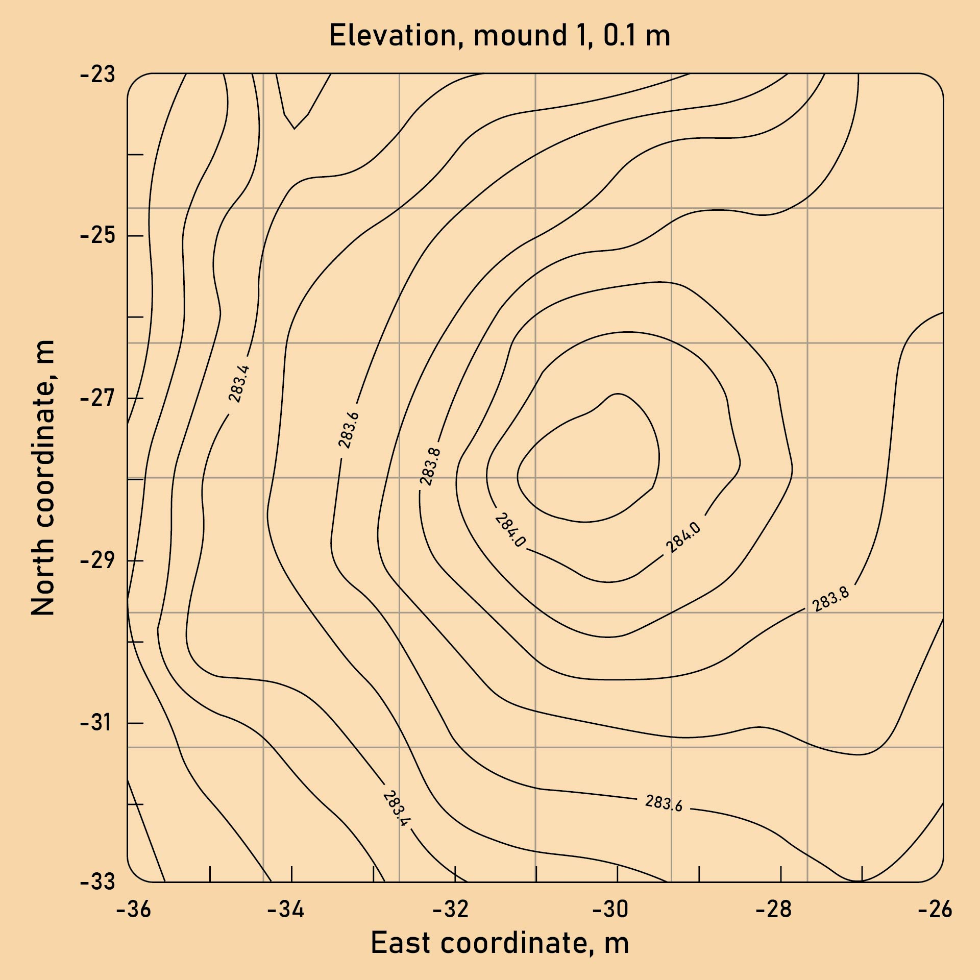 Topographic Map Worksheet Middle School