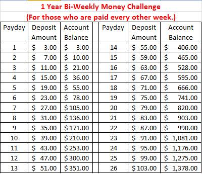 10 Images of 2015 Bi-Weekly Money Challenge Printable