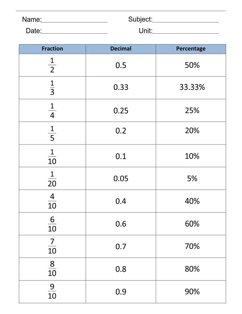 Conversion Chart Fraction Decimal Percent Worksheet