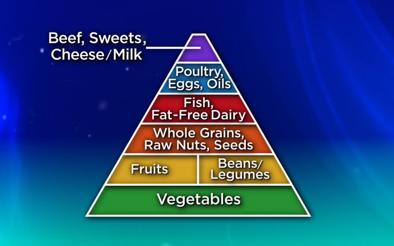 6 Images of Printable Food Pyramid Chart