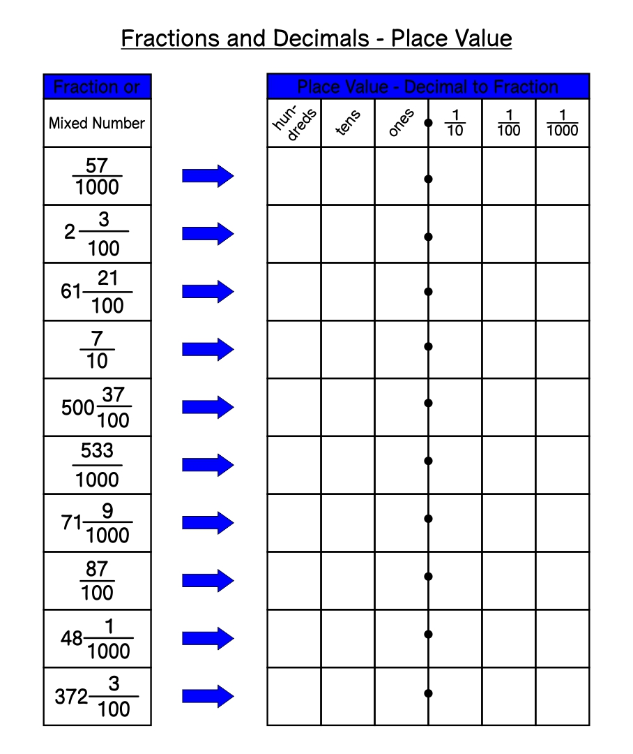 Fraction Decimal Percent Conversion Chart converting fractions – Fraction Decimal Percent Chart Worksheet