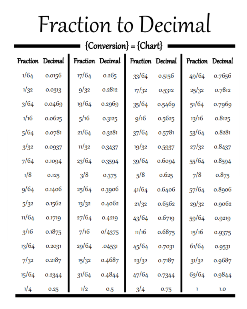 math worksheet : percent decimal fraction worksheet chart  convert decimal to  : Fractions To Decimals Worksheet Pdf