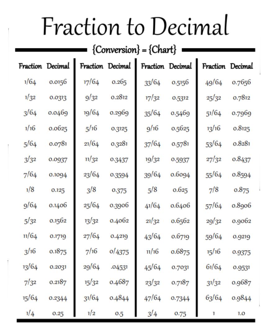Number Names Worksheets : fraction decimal and percent chart ...