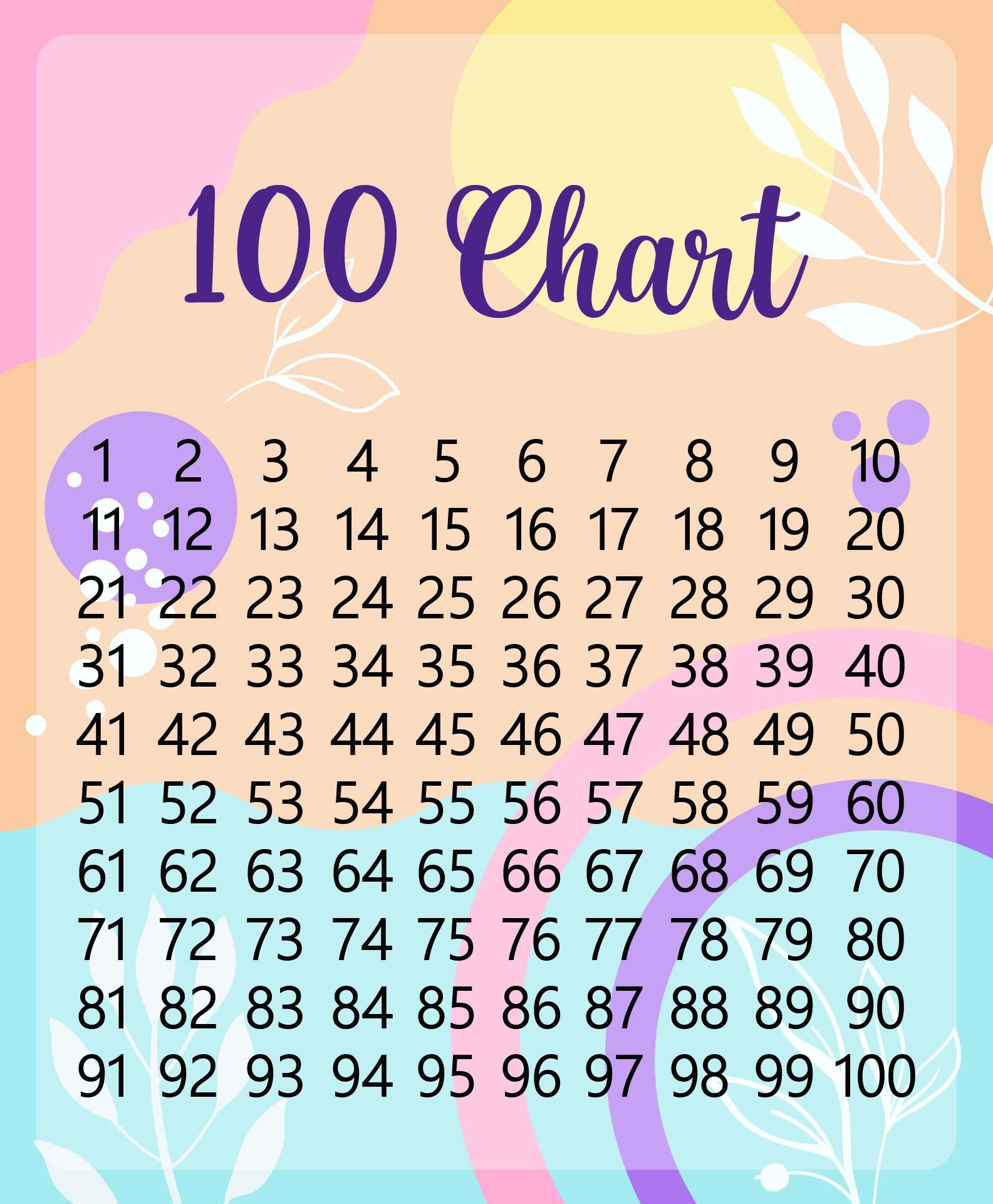 Number Names Worksheets free printable number chart 1-100 : 5 Best Images of Free Printable 1 100 Chart - Printable Number ...