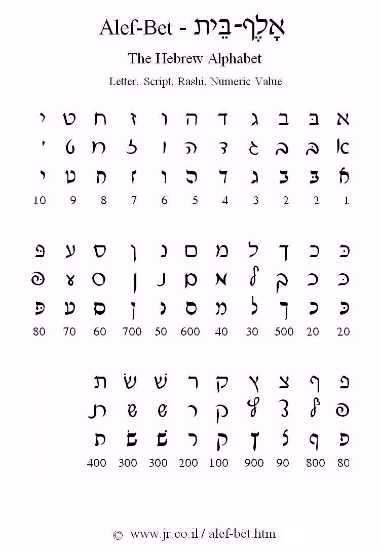 6 Images of Printable Hebrew Alphabet