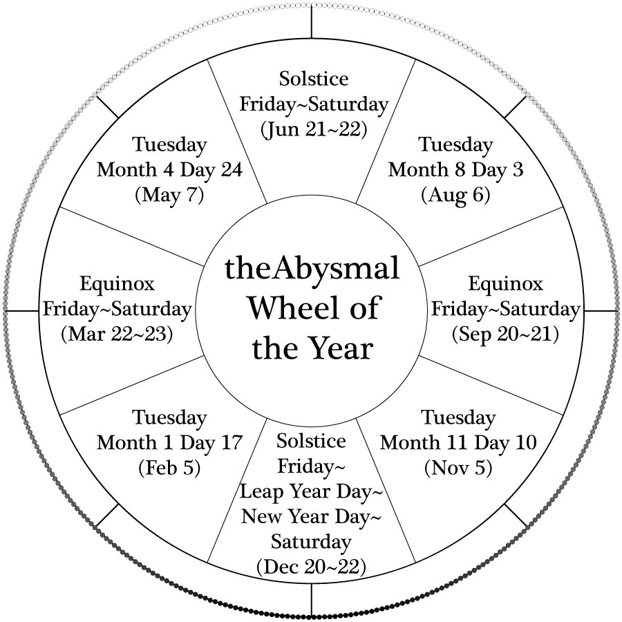 7 Best Images Of Wheel The Year Printable Wiccan Pagan Wheel