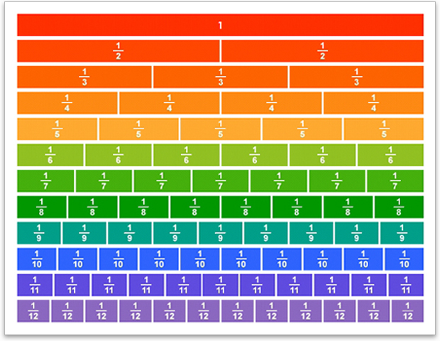 4 Images of Printable Fraction Chart To 20