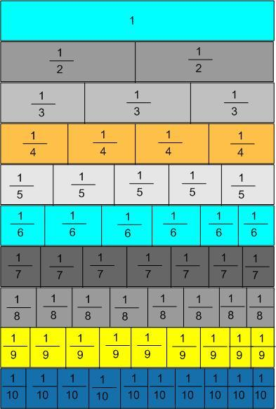 Number Names Worksheets fraction table printable : 4 Best Images of Printable Fraction Chart To 20 - Fraction Chart 1 ...