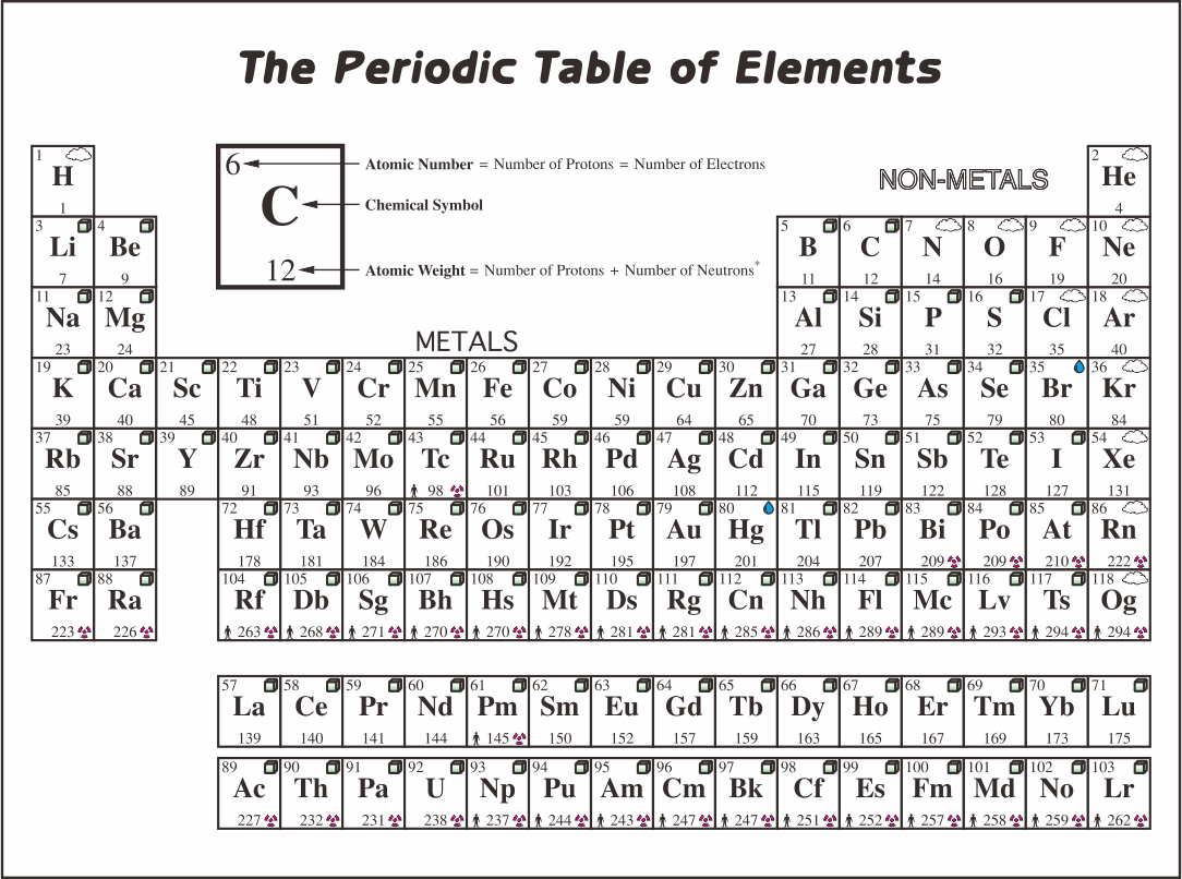 No Periodic Table Elements with Names