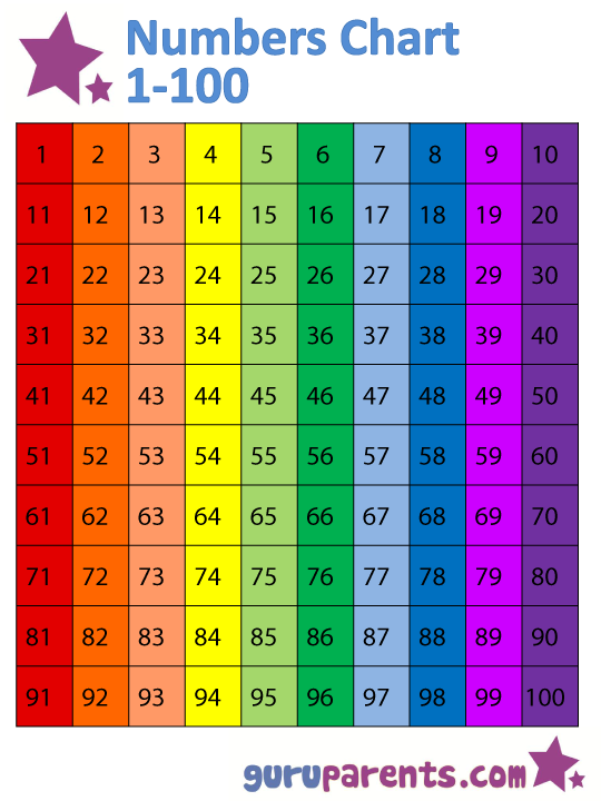 Effortless image pertaining to printable numbers 1-100