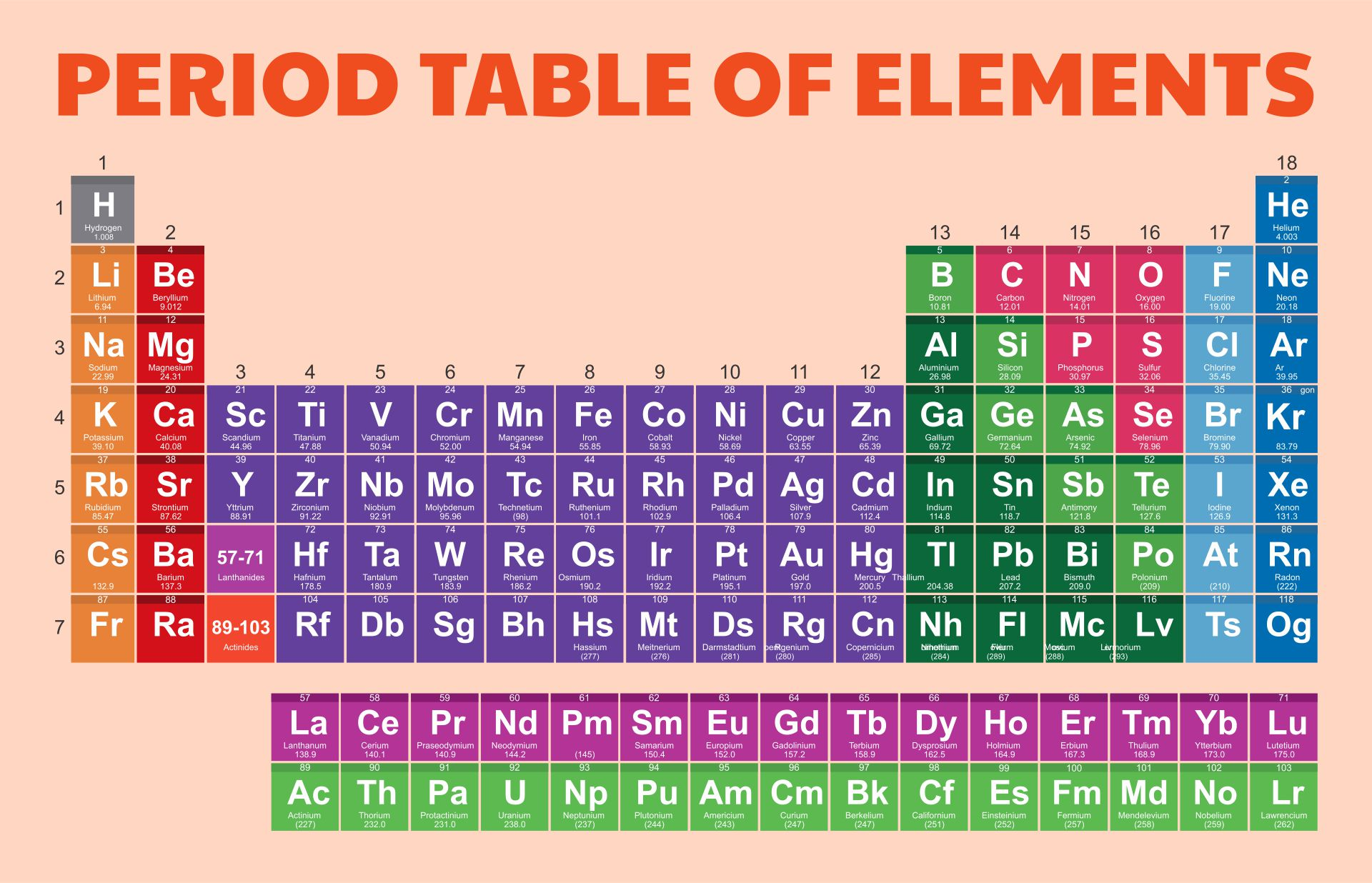 Images of Printable Periodic Table Without Names - No Periodic Table ...