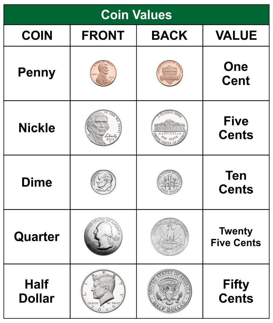 Coin Value Chart Worksheets