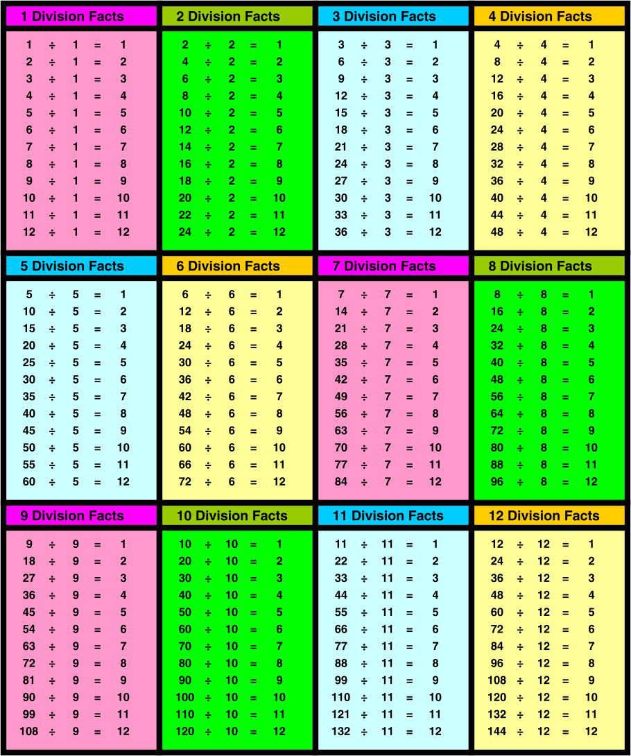 Printable Division Table Chart to 12