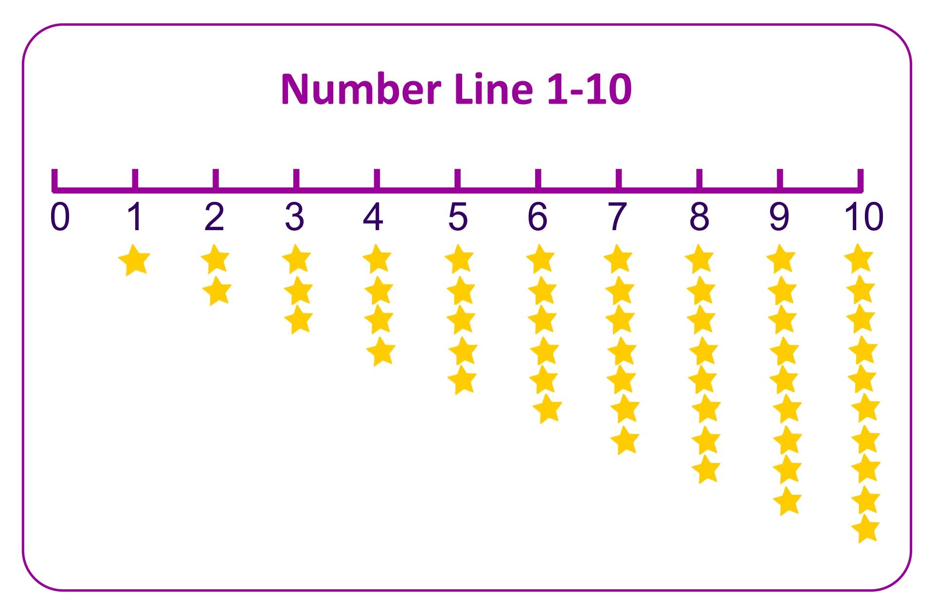 Number Line 1-10