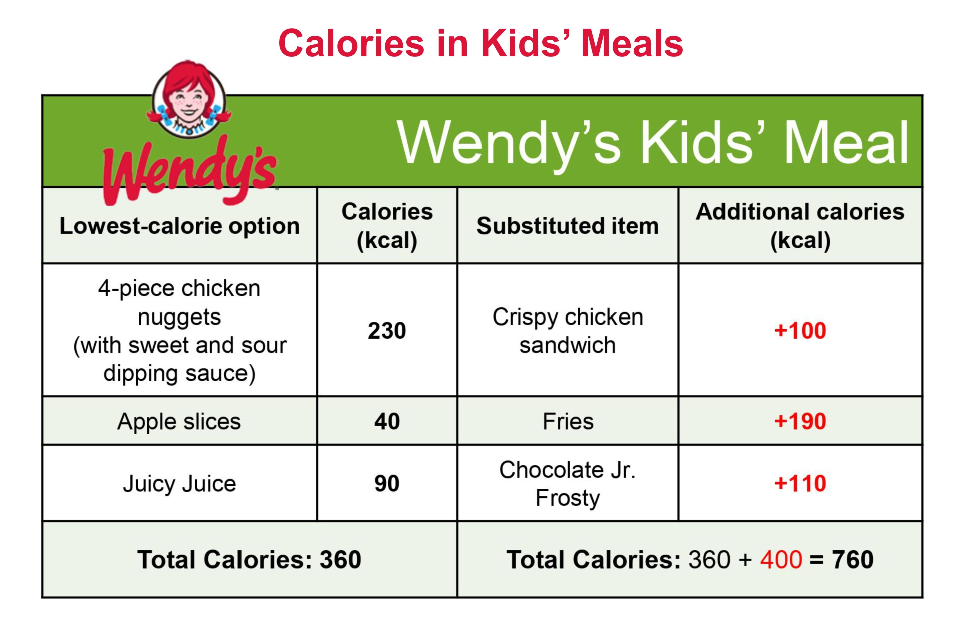 Wendys Food Calories Chart