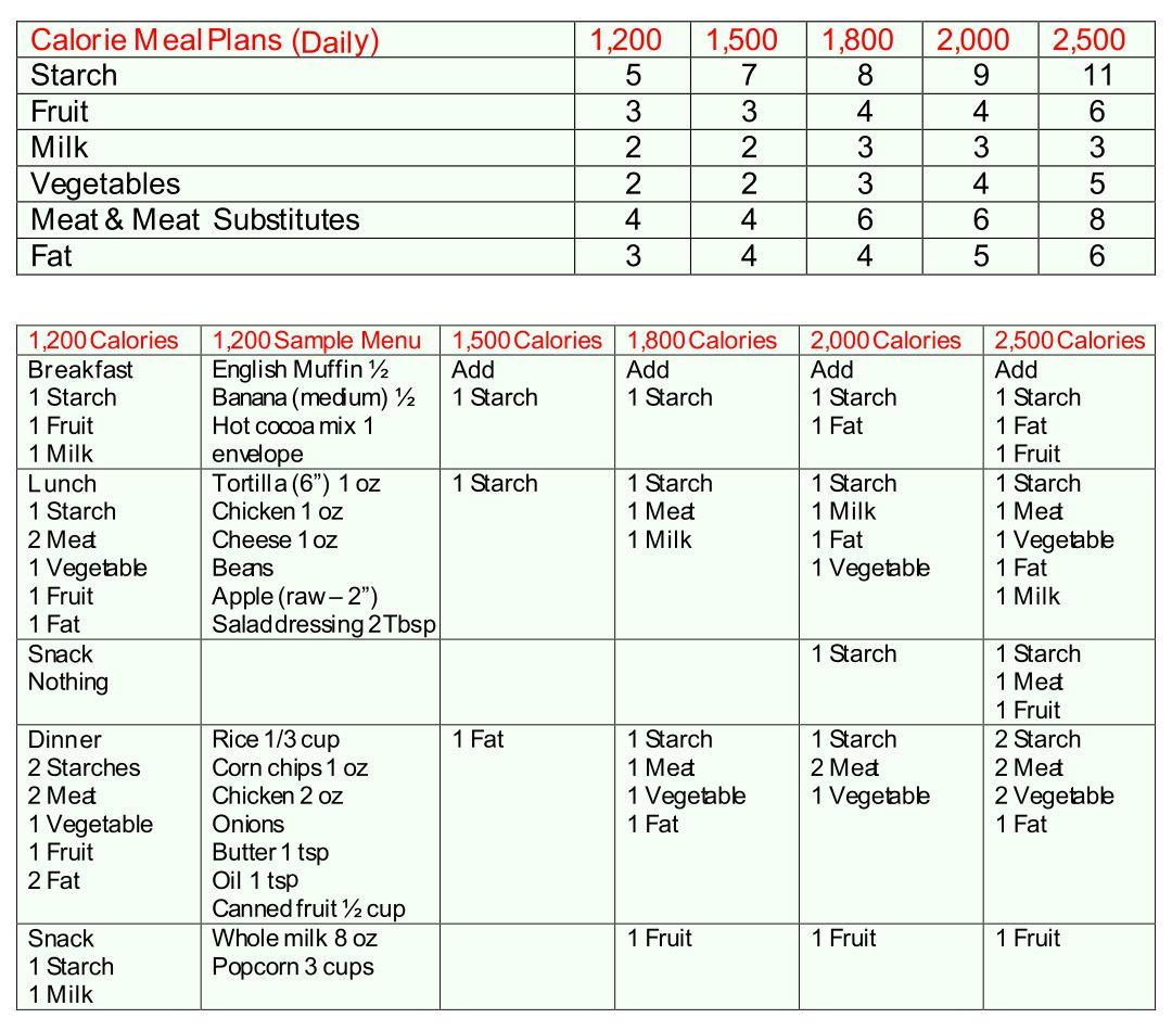 Diabetes Diets Diabetic Food Chart