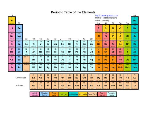 5 Images of Basic Printable Periodic Table With Names