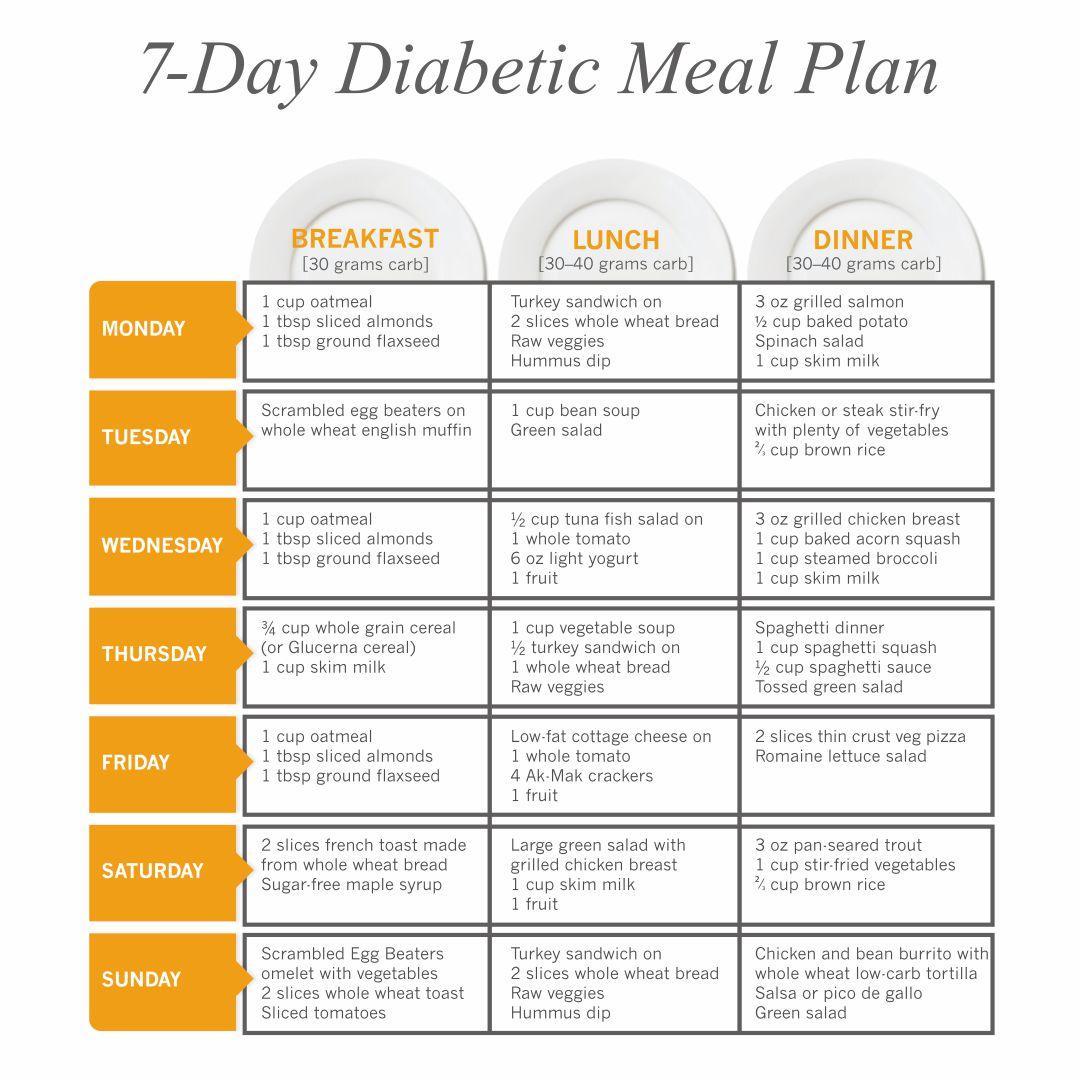 9 Best Images of Printable Diabetic Diet Chart - Diabetes ...