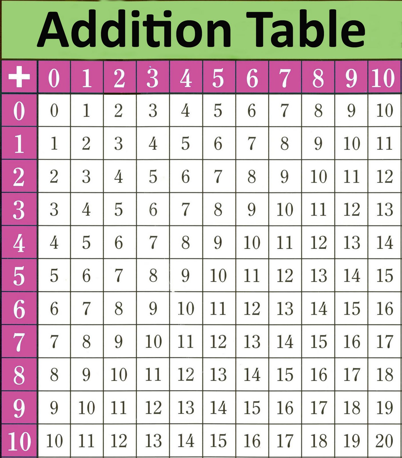 5 Best Images of Addition Table Printable Worksheets - Printable ...