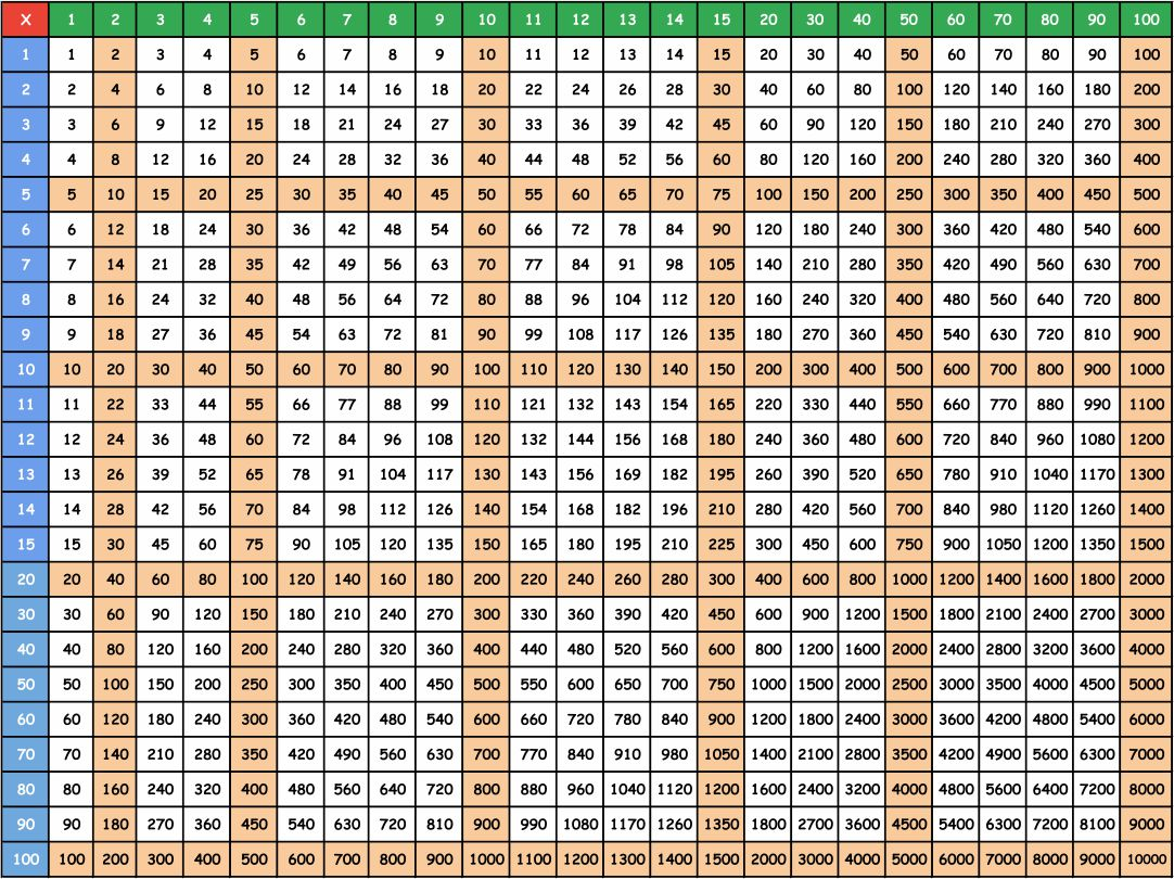 Multiplication Times Table Chart Up to 100
