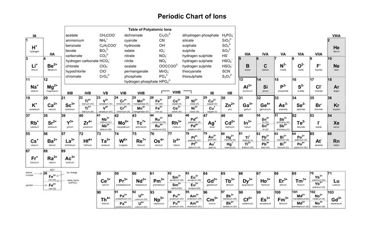 Printable Periodic Table Of Elements Black And White Pdf