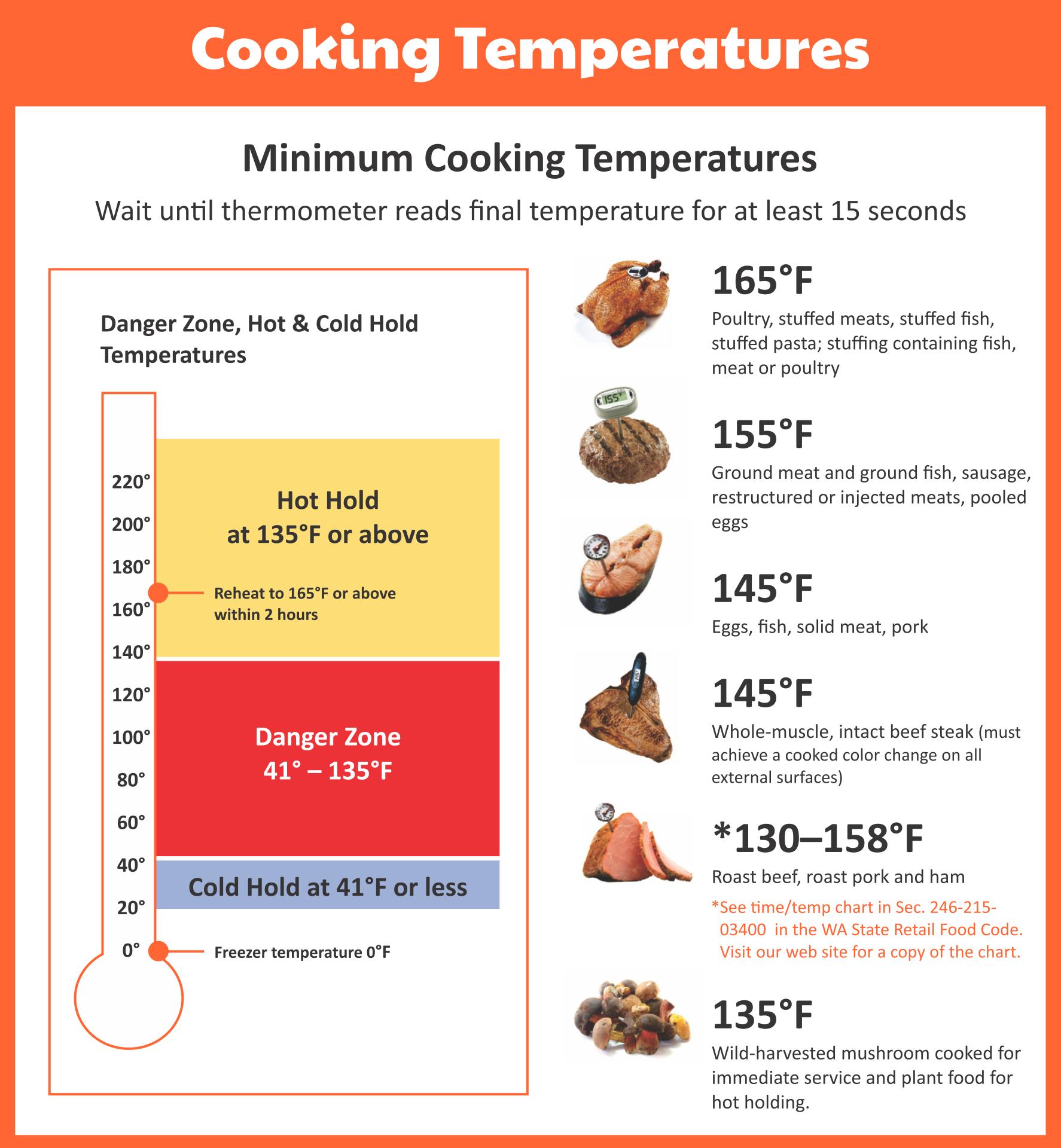 Cold Food Temperature Chart