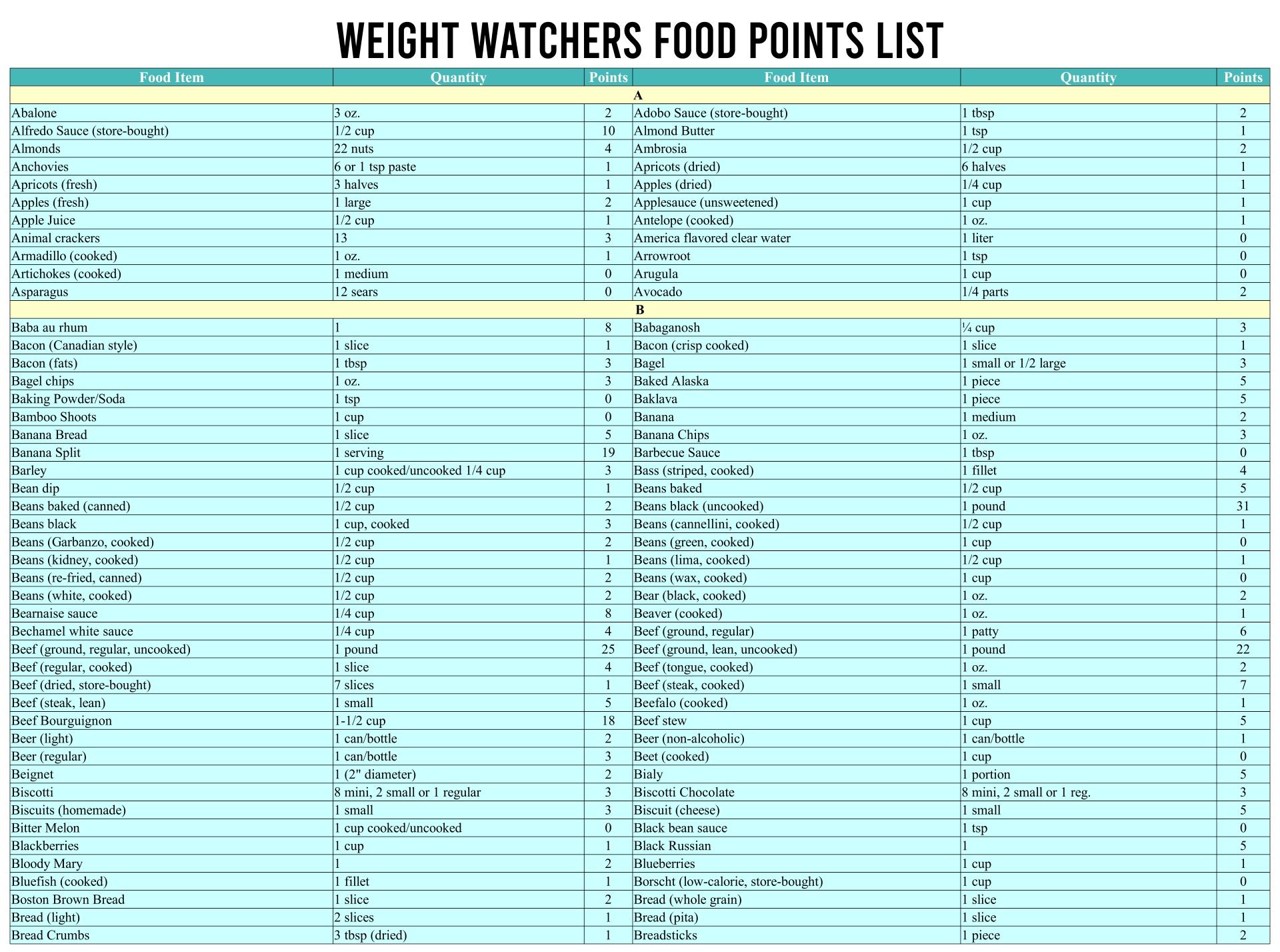 Weight Watchers Food Points List