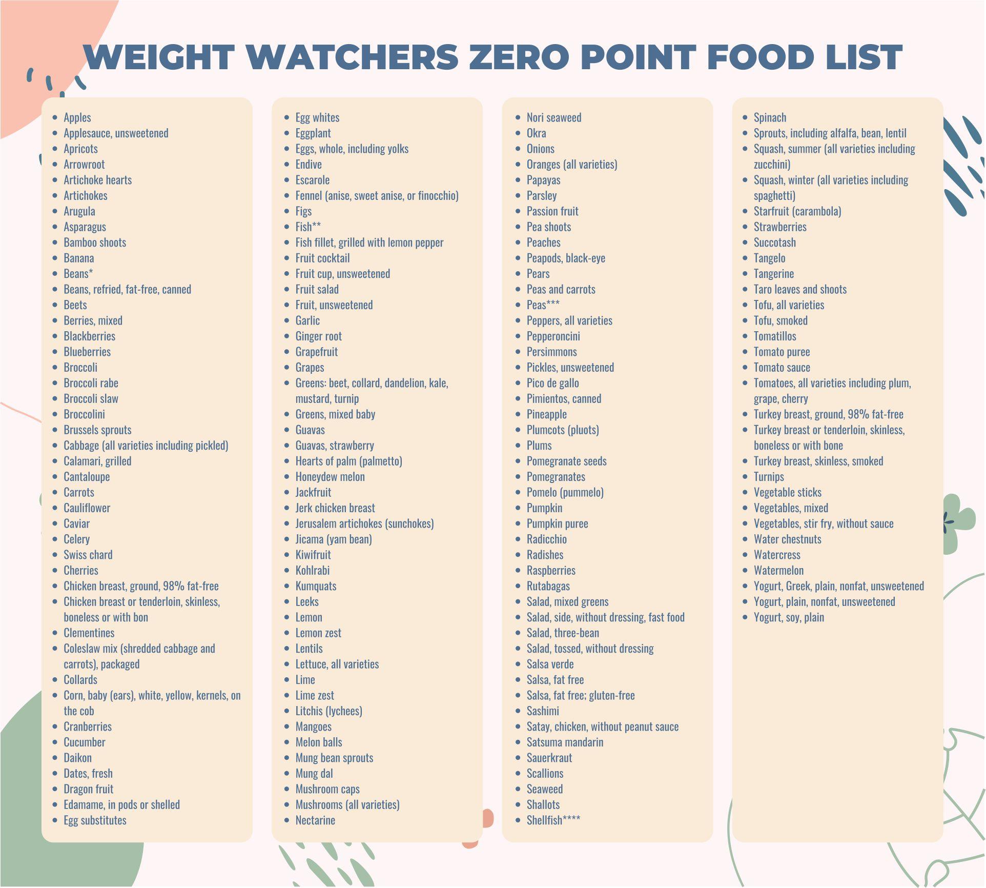 Weight Watchers PointsPlus Food List