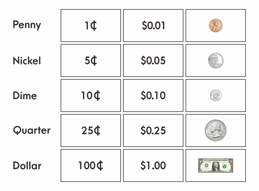 Money US Coins Value Chart