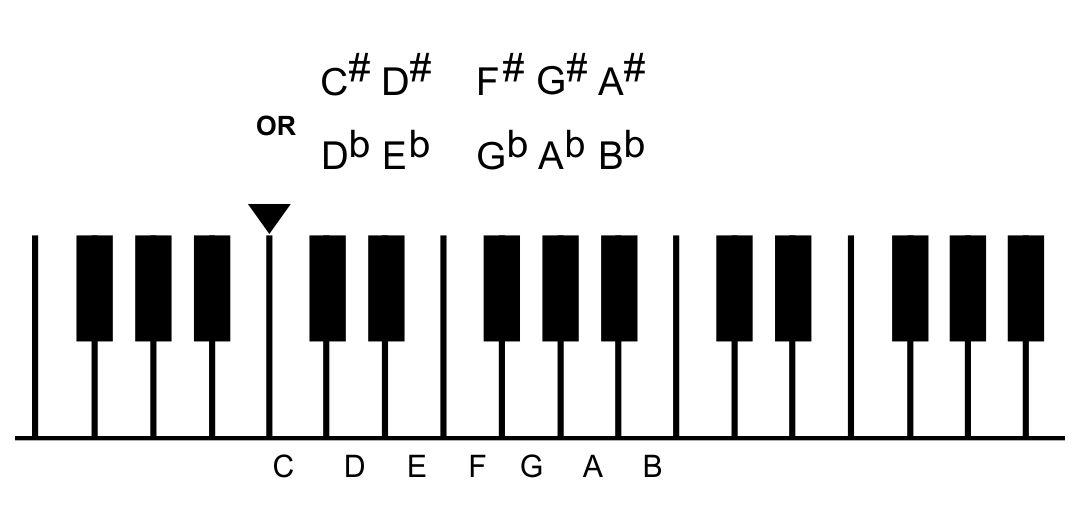 Piano Keys Notes