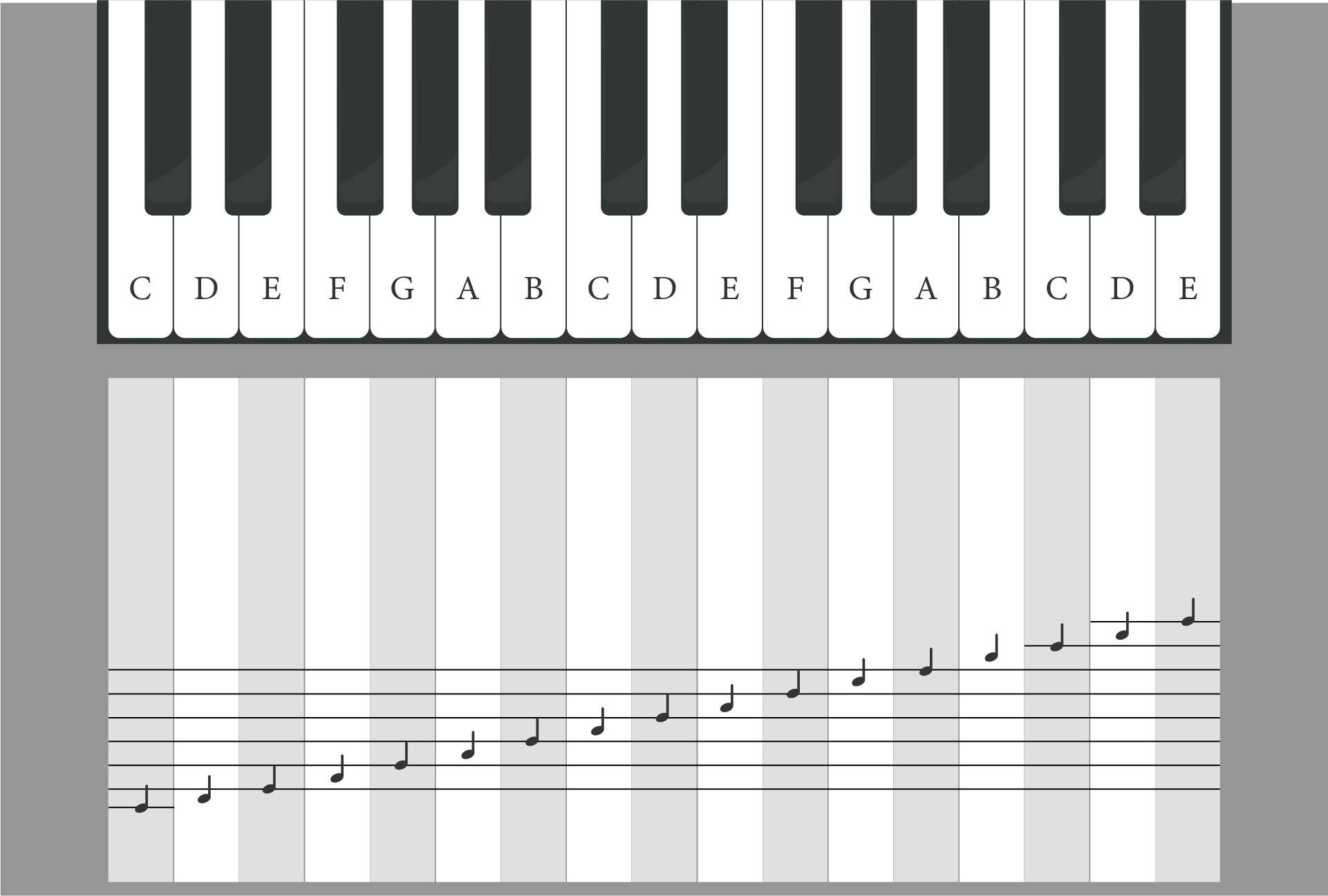 Printable Piano Keyboard Notes