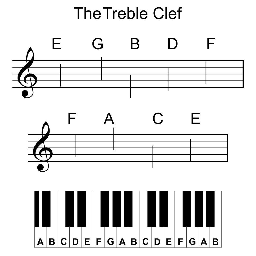 6 Best Printable Piano Notes Printablee Com