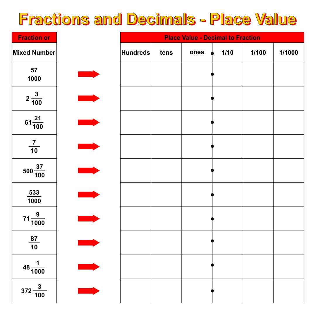 Fraction to Decimal Chart Printable Worksheet