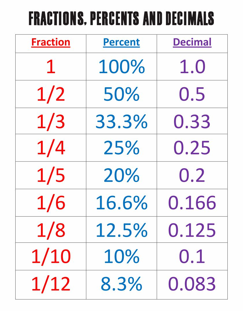 Fractions Decimals Percentages Chart