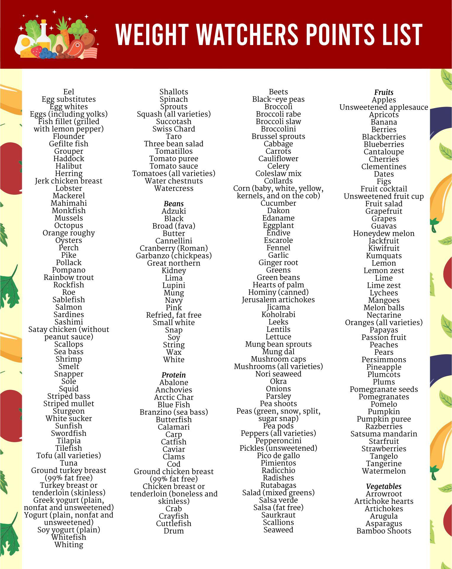 Weight Watchers Point List