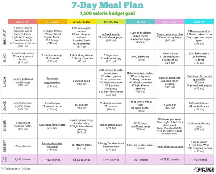 5 Images of 7-Day Diet Chart Printable